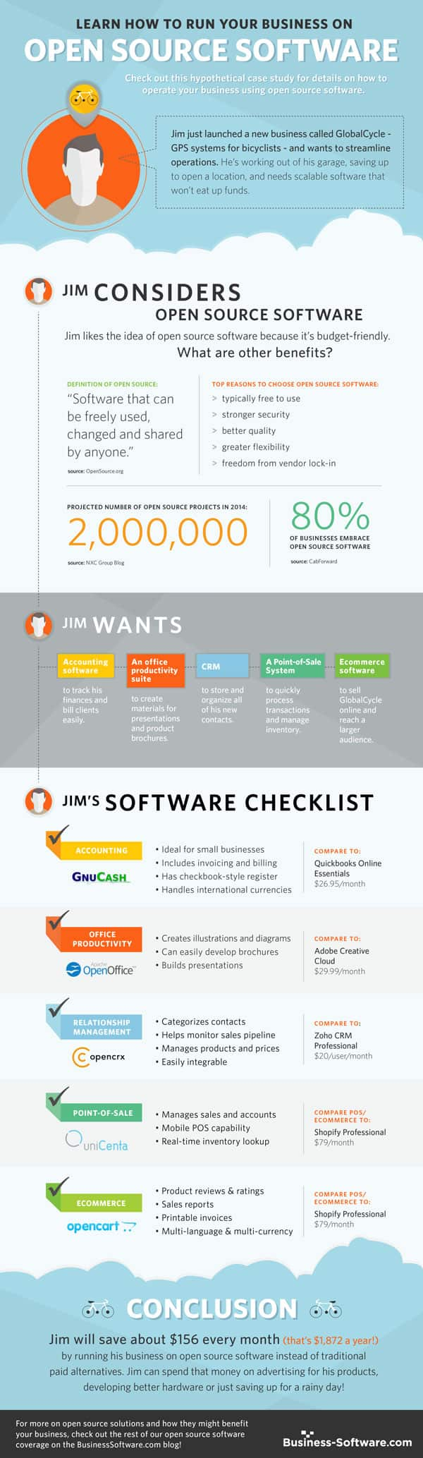 Run your business on open source software infographic Open source graphics software